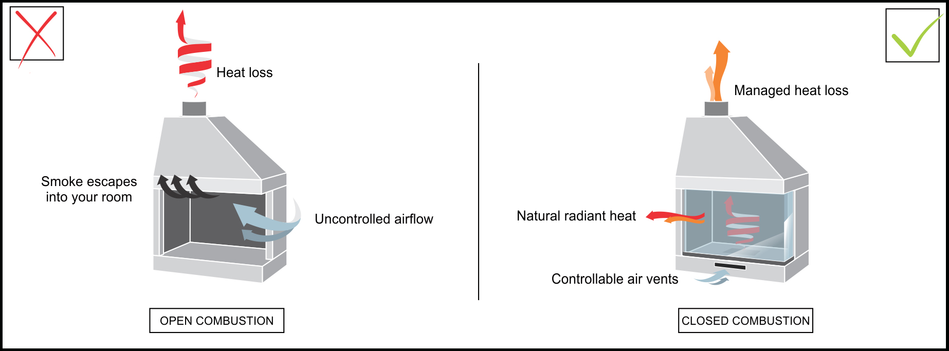 OPEN-VS-CLOSED-COMBUSTION-GRAPHIC